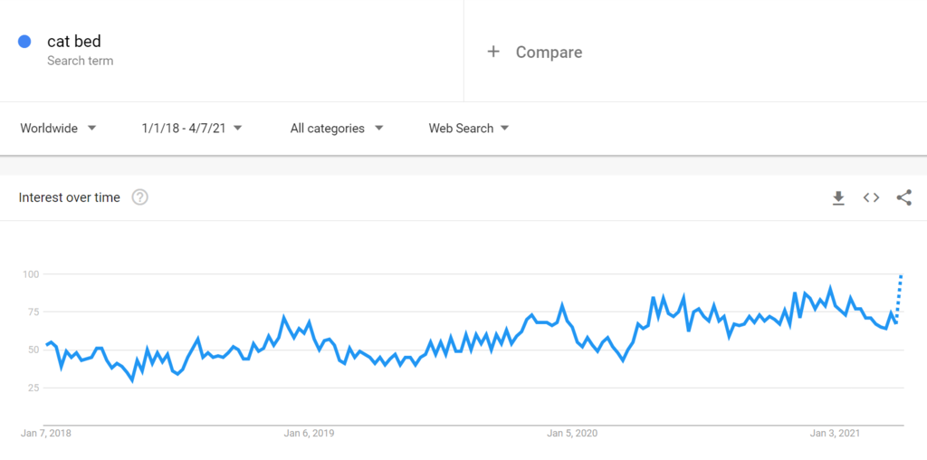 Google trends for cat bed