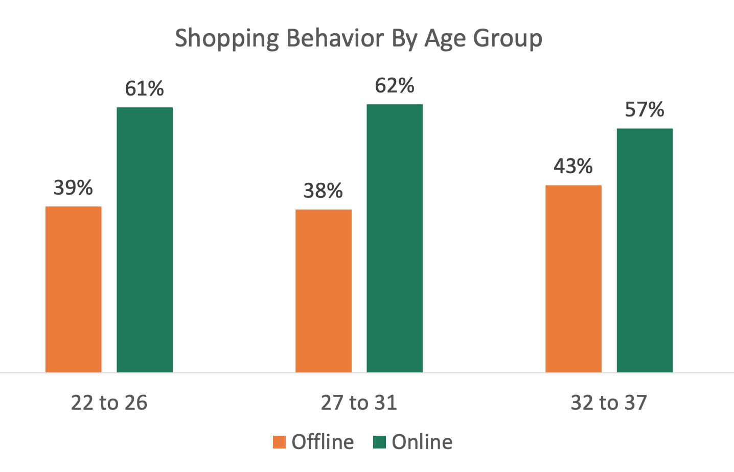 eCommerce that statistics shows online shopping is popular in all Millennial age groups