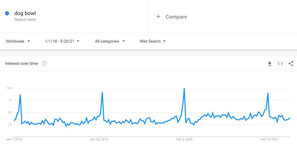 Google trends for dog bowl