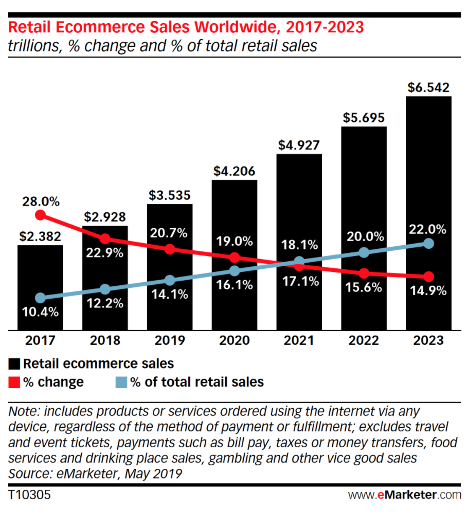 eCommerce statistics that shows a steady annual rise in retail online shopping sales