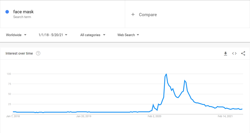 Google trends for face masks