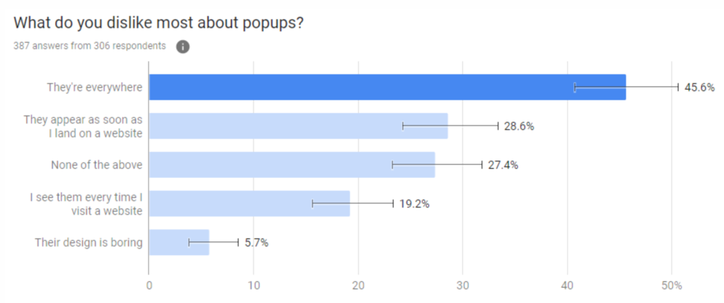 G2's survey shows various reasons why people hate pop-ups