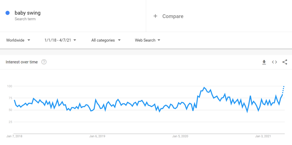 Google Trends Chart for Baby Swings