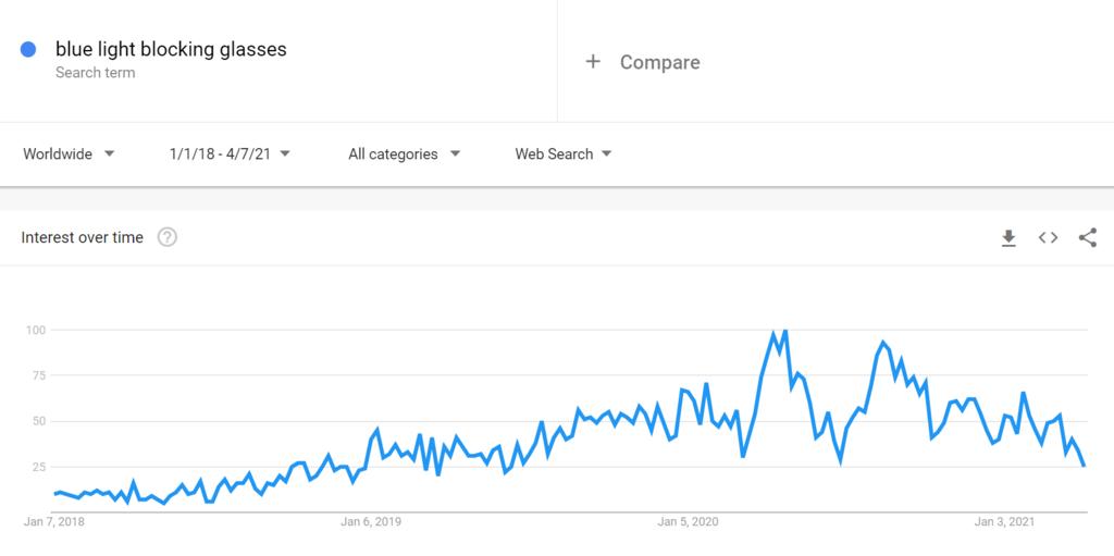 Google Trends Chart for Blue Light Blocking Glasses