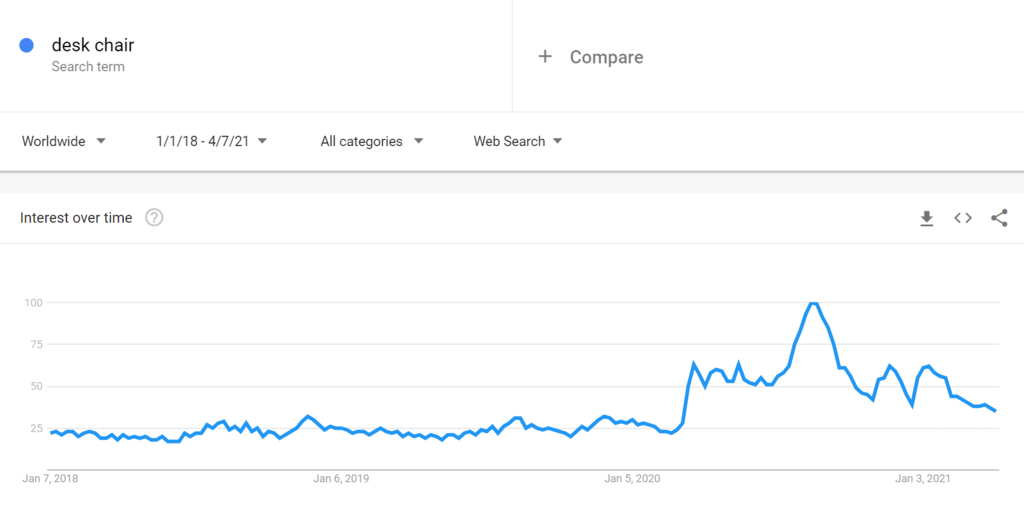Google Trends Chart for Desk Chairs