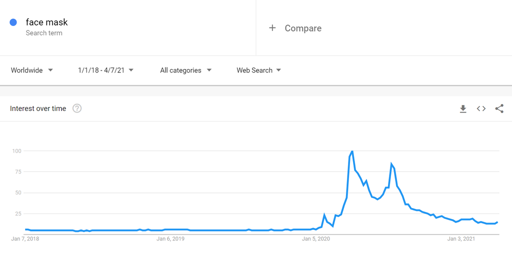 Google Trends Data on Face Masks, a Trending Product