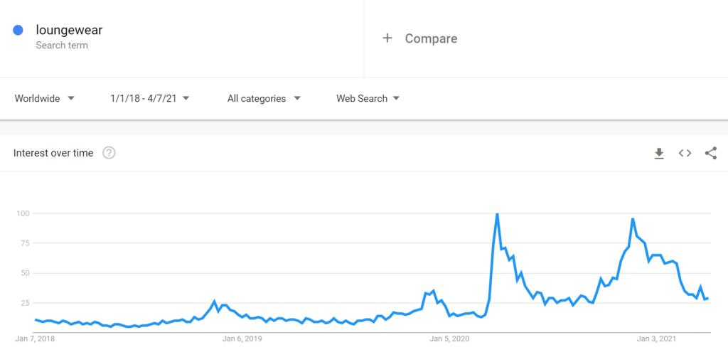 Google Trends Chart for Loungewear