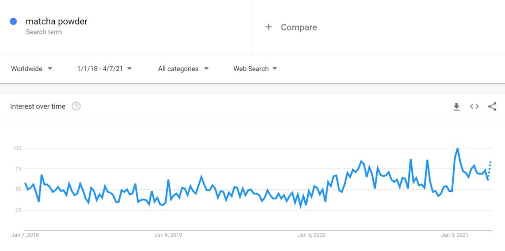 Google Trends Chart for Matcha Powder