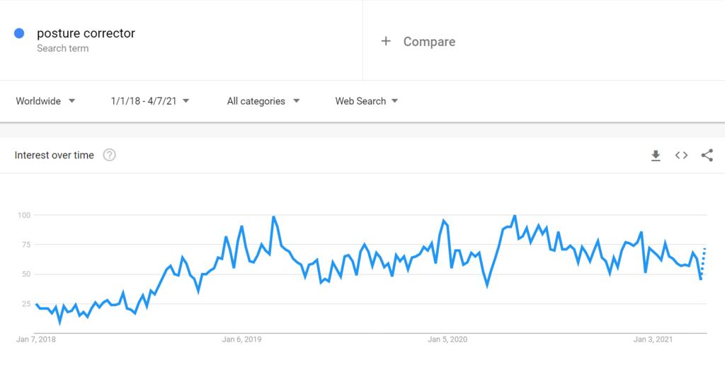 Google Trends Chart for Posture Correctors