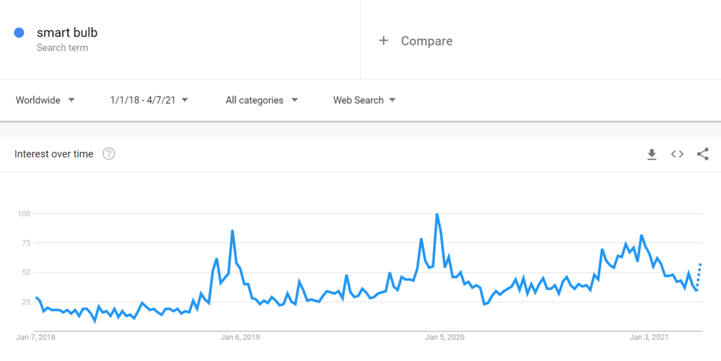 Google Trends Chart for Smart Bulbs