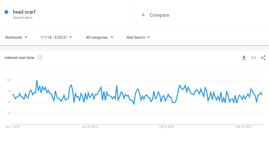 Google trends for head scarf