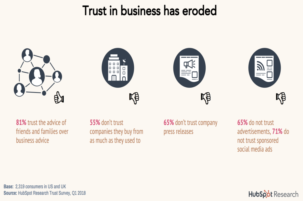 HubSpot's statistics shows friends and family are the most trusted marketing sources