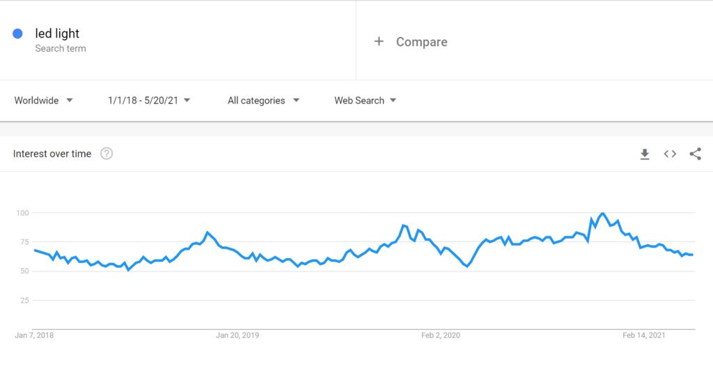 Google trends for led light