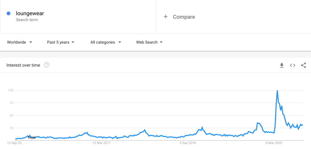 Google Trends Chart for Loungewear