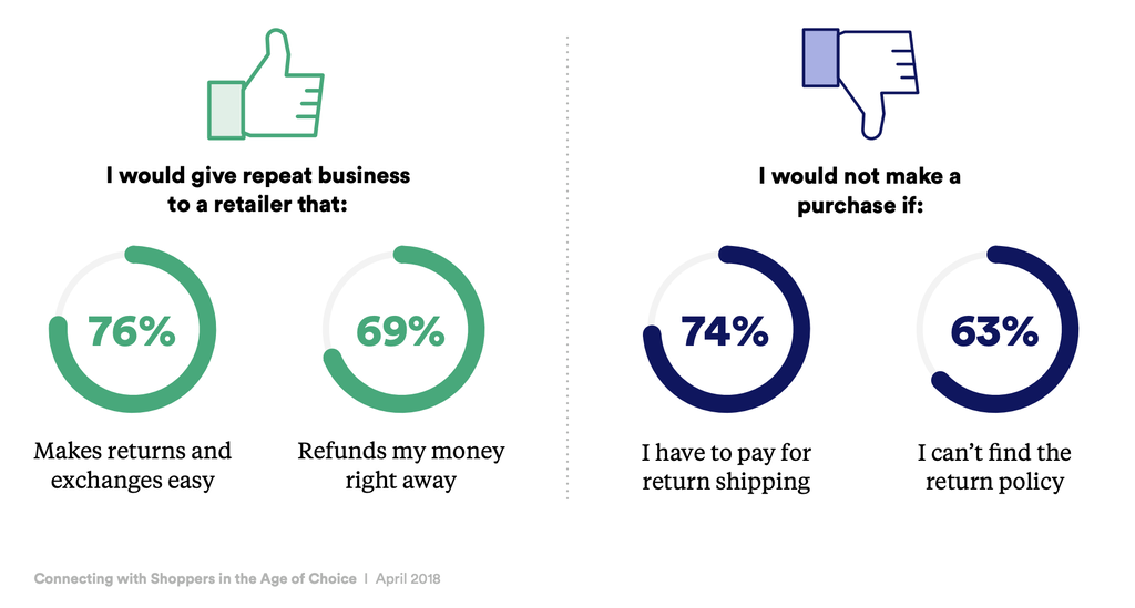 eCommerce statistics that shows a good return policy encourages purchases