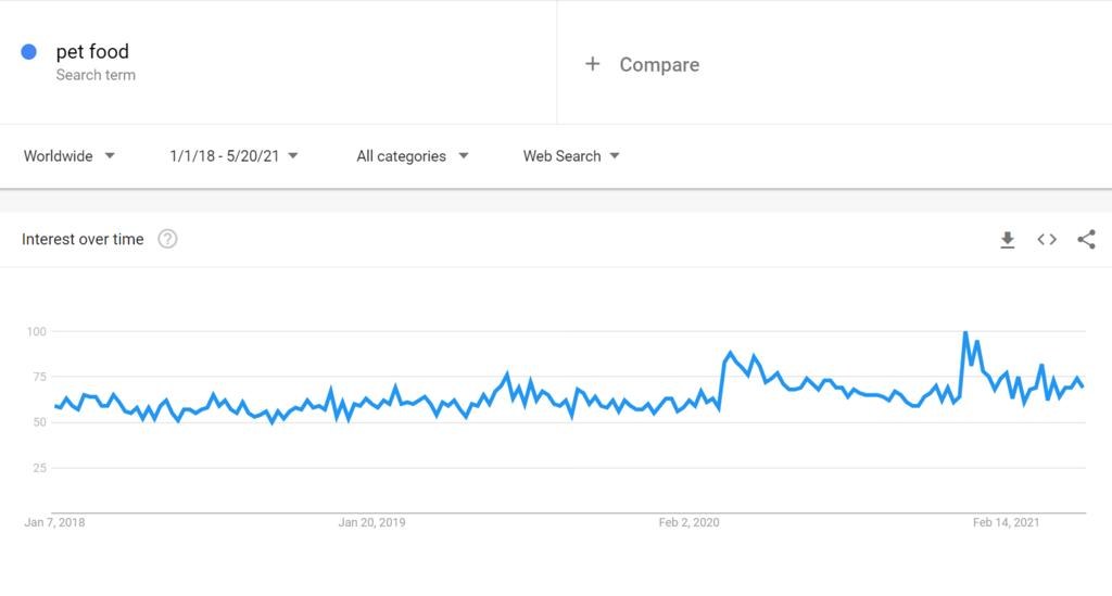 Google trends for pet food