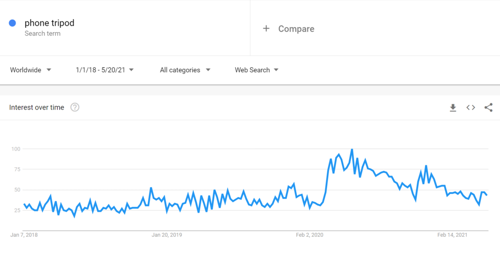 Google trends for phone tripod