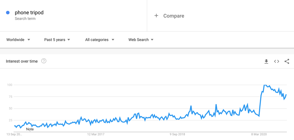 Google Trends Chart for Phone Tripods