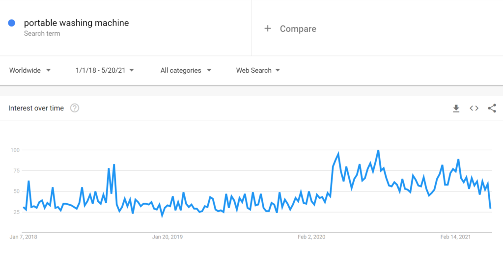 Google trends for portable washing machine