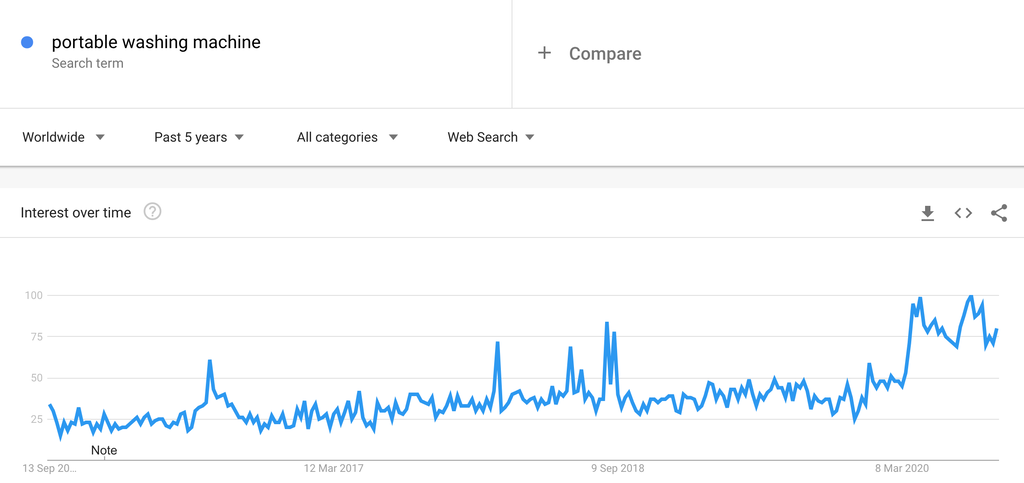 Google Trends Chart for Portable Washing Machines