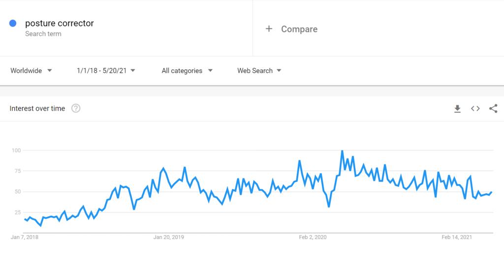 Google trends for posture corrector