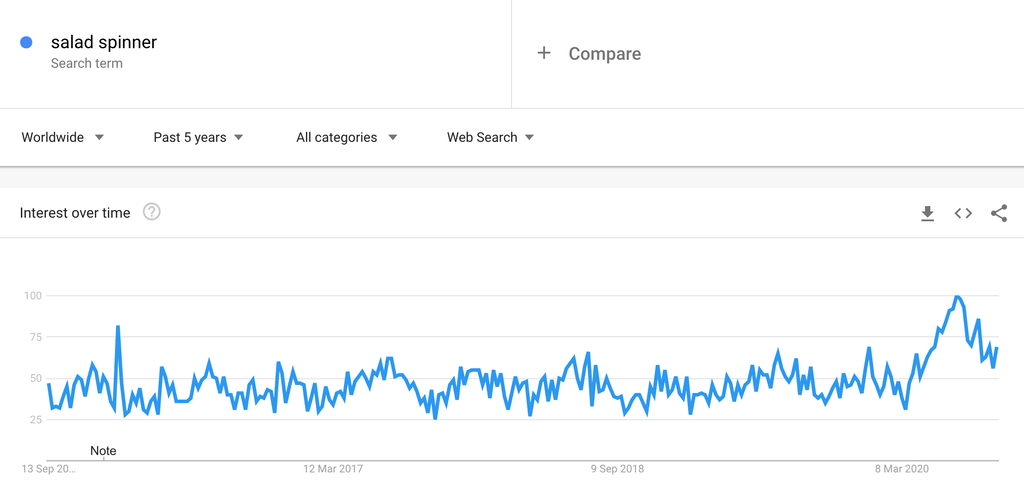 Google Trends Chart for Salad Spinners