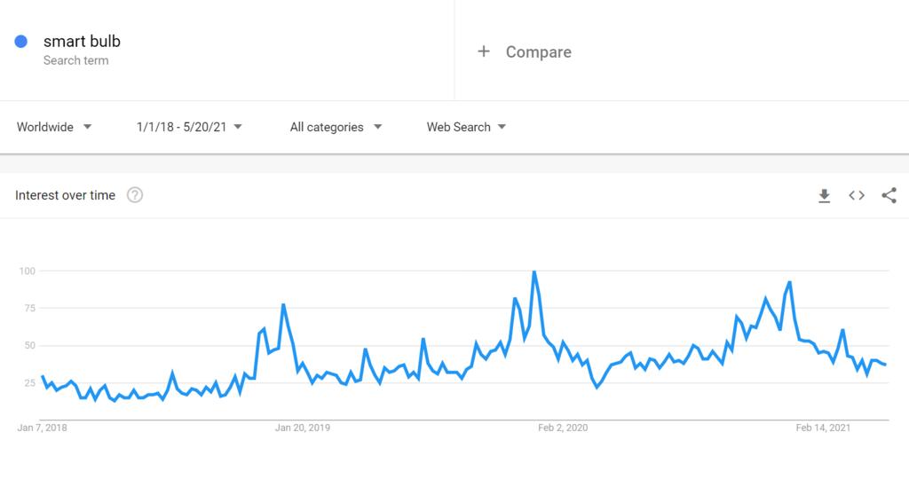 Google trends for smart bulb