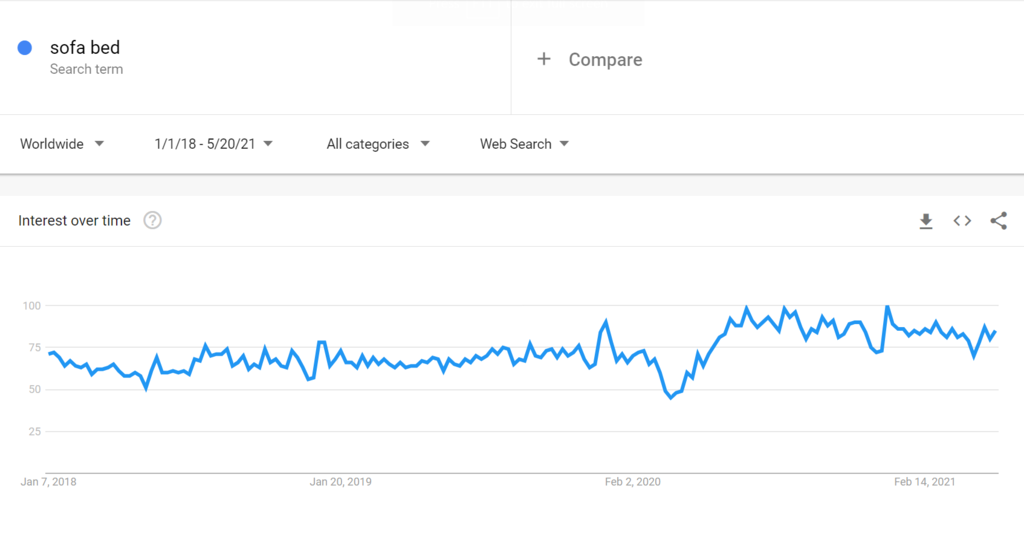 Google trends for sofa bed