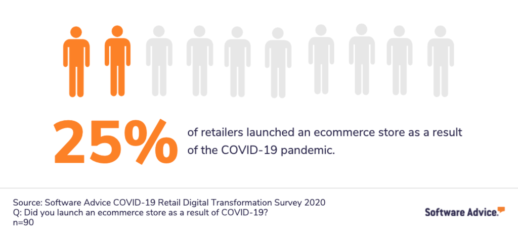 eCommerce statistics that shows a rise in traditional retailers resorting to online stores