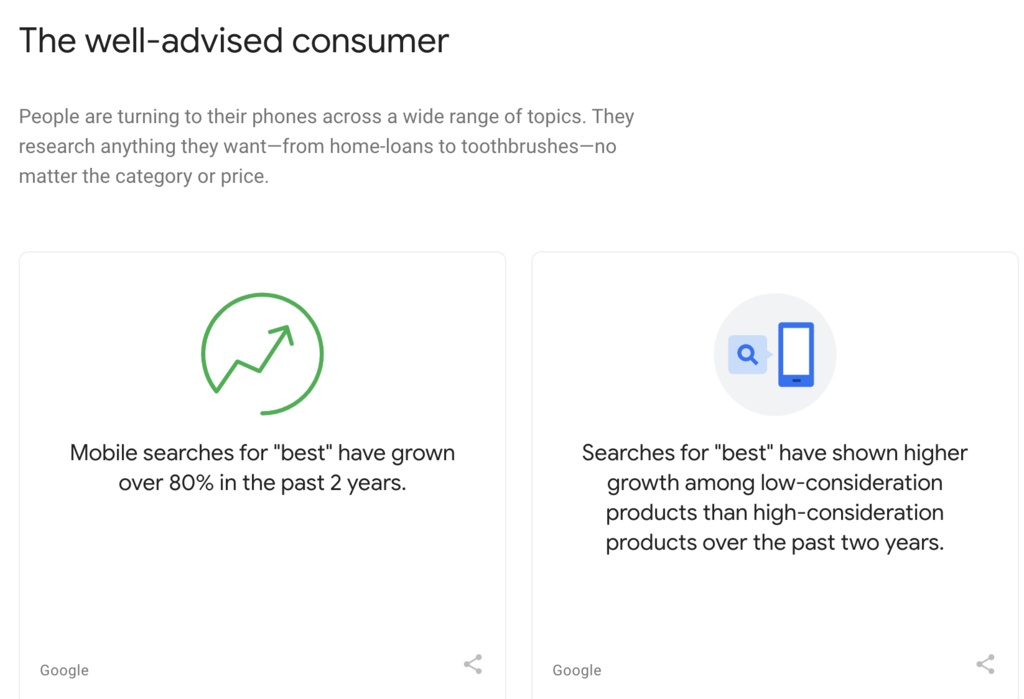 "Think With Google finds product searches using ""best"" have increased significantly"
