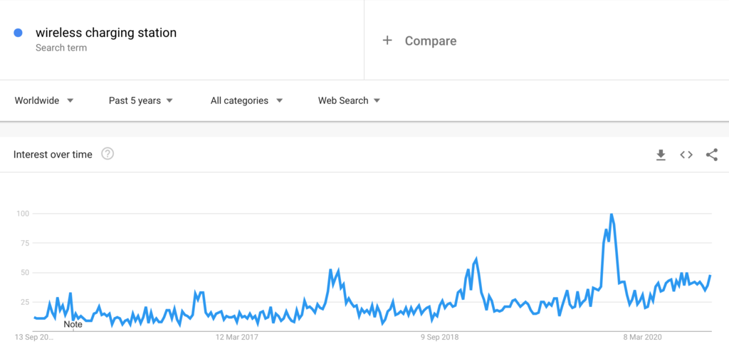 Google Trends Chart for Wireless Charging Stations