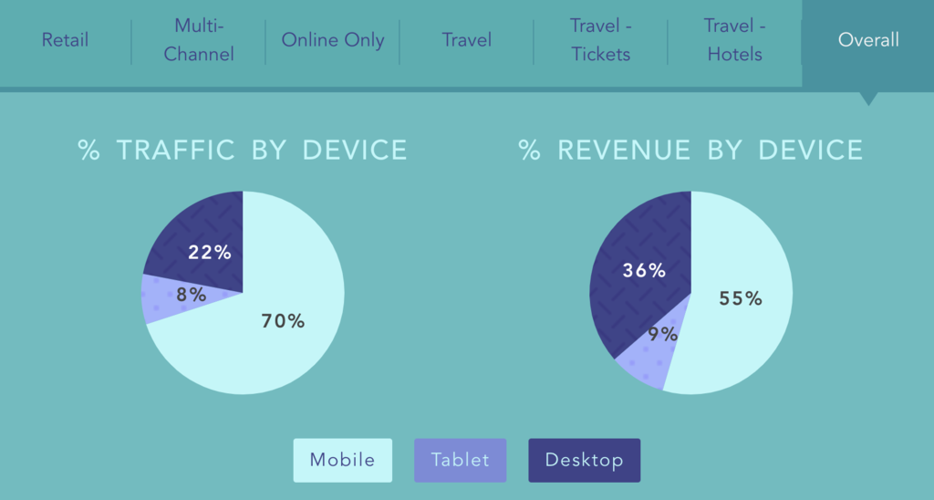 eCommerce statistics that shows the majority of online shopping happens on mobile devices