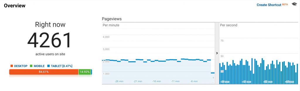 Báo cáo Google analytics hiển thị hàng ngàn khách truy cập