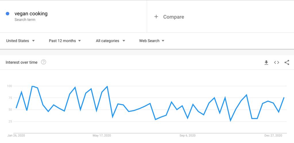 Google trends on vegan cooking 2020