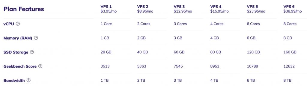 VPS hosting features at Hostinger