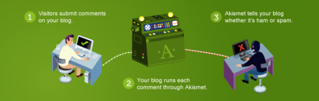 Scheme showing how the Akismet plugin works