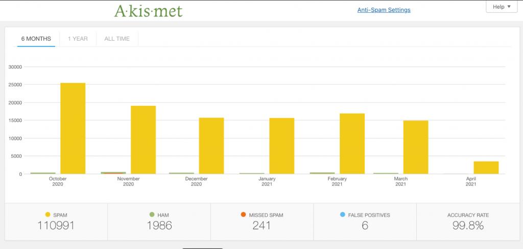 Akismet website stats