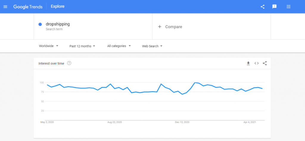 google trend for the keyword dropshipping