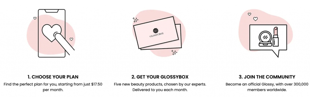 Screenshot from the GlossyBox website giving an example of the subscription model.