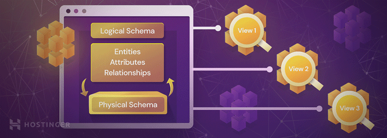 A custom graph illustrating how logical schema works.