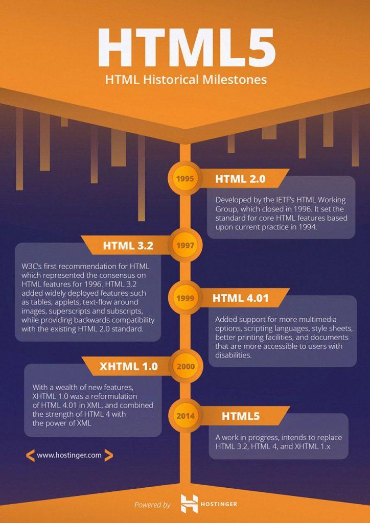 The milestones of HTML development.