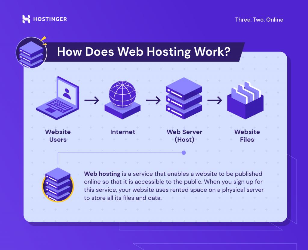 A graph explaining how web hosting works.