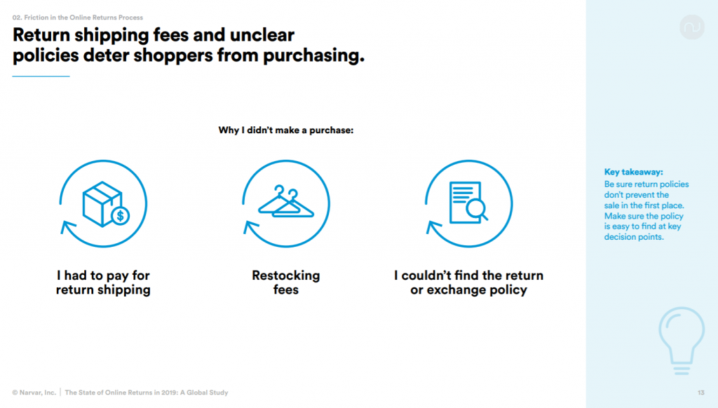 An infographic on ShipBob on why return shipping fees and unclear policies deter shoppers from purchasing