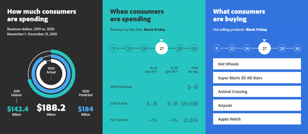 A graph of consumer spending habits on Black Friday.