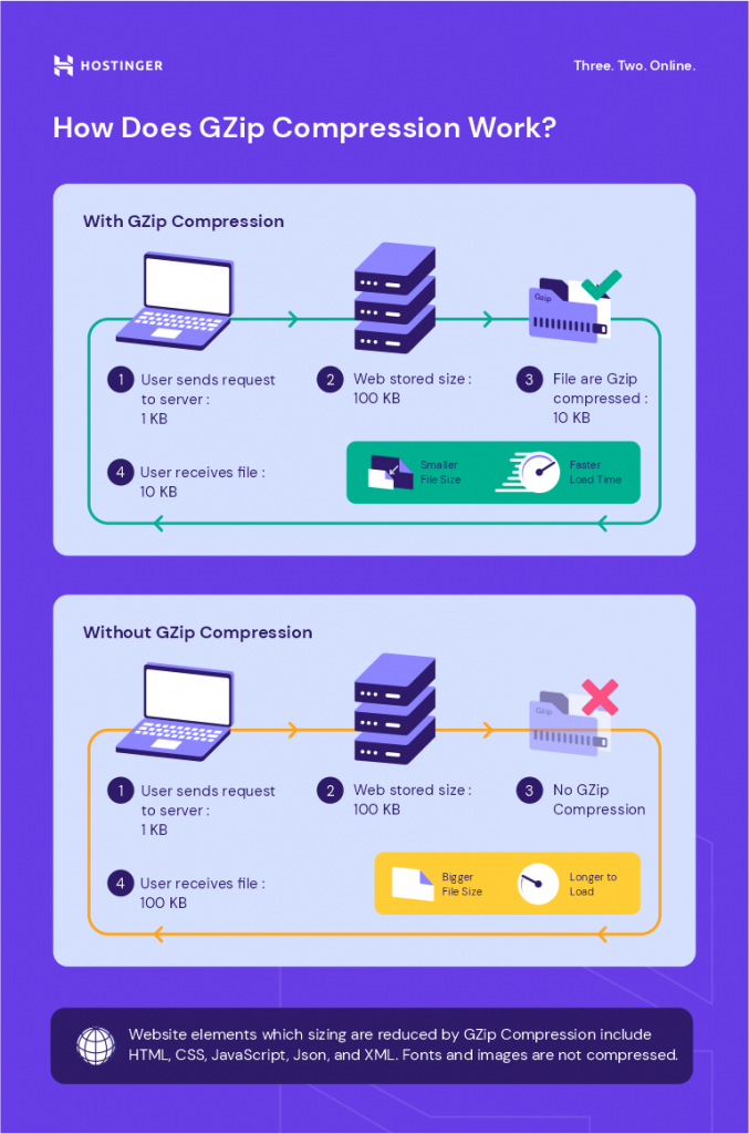 An infographic on how GZip compression works