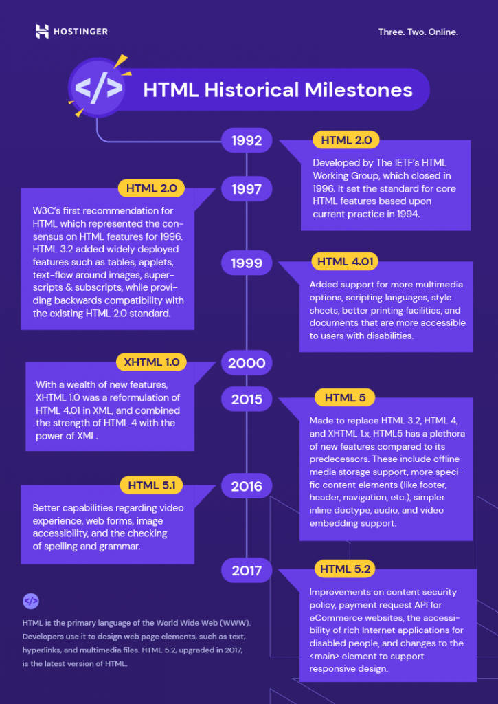 The development of HTML from 1992 which began with HTML 2.0 until 2017, with the release of HTML 5.2