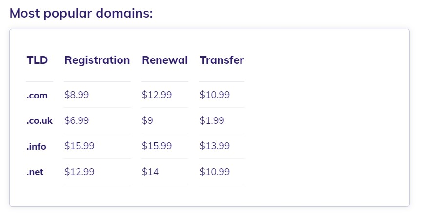Most popular domains and costs for their registration, renewal and transfer.