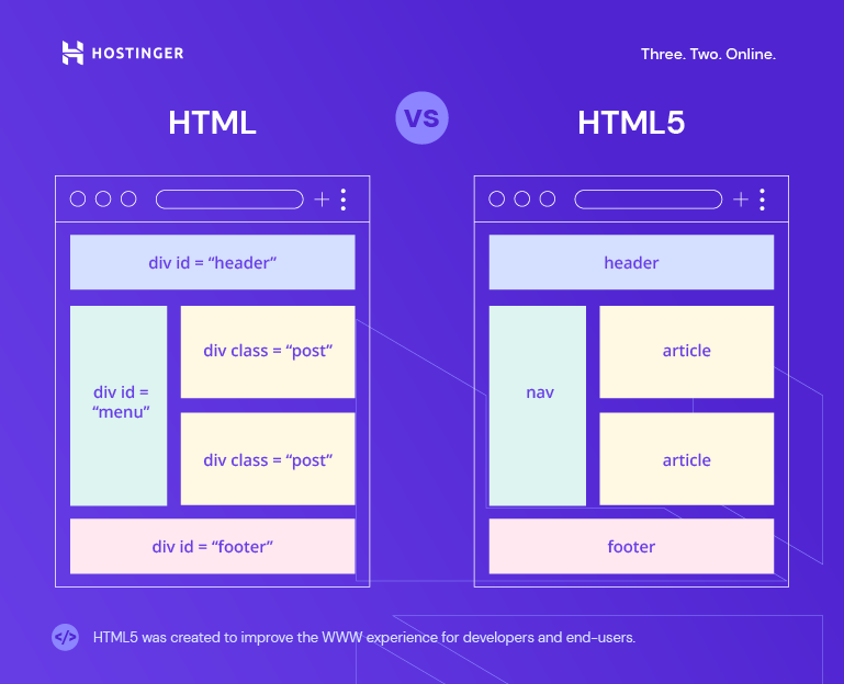 HTML vs HTML5 structure differences