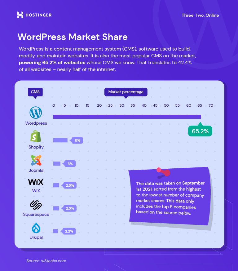 A graph on WordPress market share and its comparison with other website building platforms, in which WordPress comes on top.