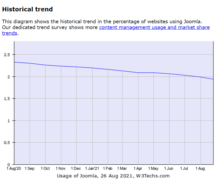 The diagram showing that the percentage of websites using Joomla is decreasing.